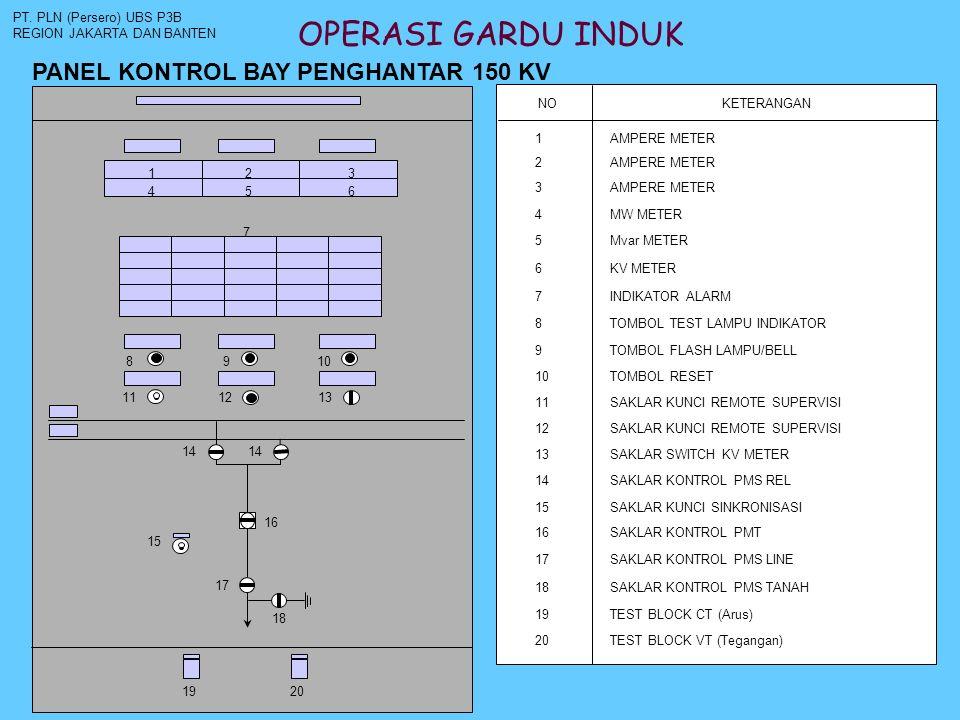 OPERASI GARDU INDUK PANEL KONTROL BAY PENGHANTAR 150 KV