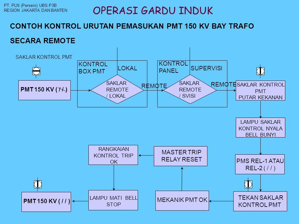PT. PLN (Persero) UBS P3B REGION JAKARTA DAN BANTEN. OPERASI GARDU INDUK. CONTOH KONTROL URUTAN PEMASUKAN PMT 150 KV BAY TRAFO.