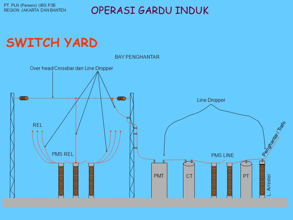 SWITCH YARD OPERASI GARDU INDUK BAY PENGHANTAR