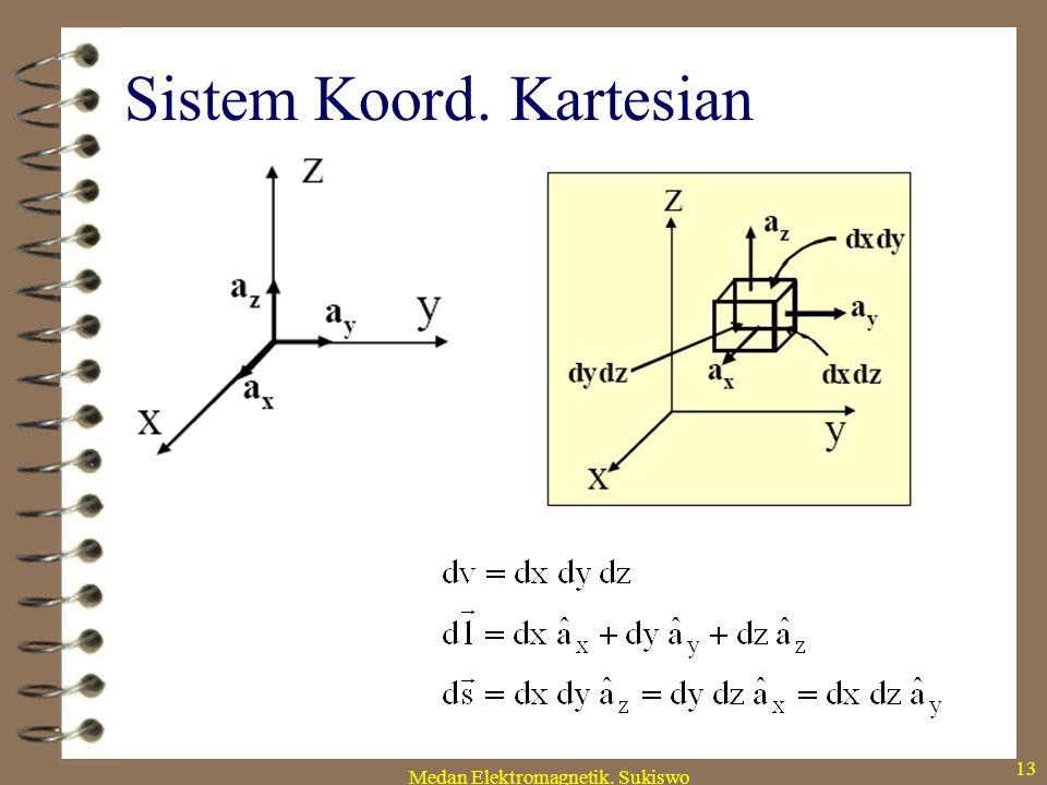 Sistem Koord. Kartesian