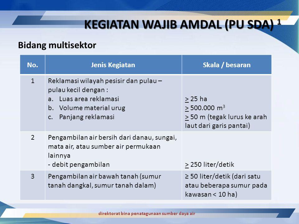 KEGIATAN WAJIB AMDAL (PU SDA) 1