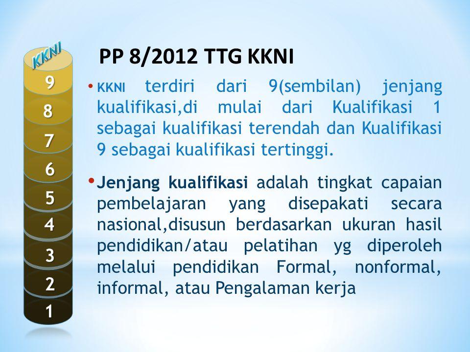 KKNI 1. 2. 3. 4. 5. 7. 8. 9. 6. PP 8/2012 TTG KKNI.