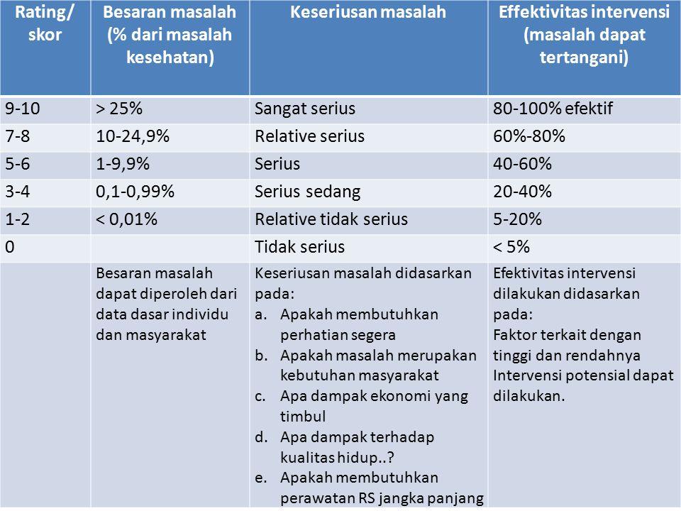 Besaran masalah (% dari masalah kesehatan) Keseriusan masalah