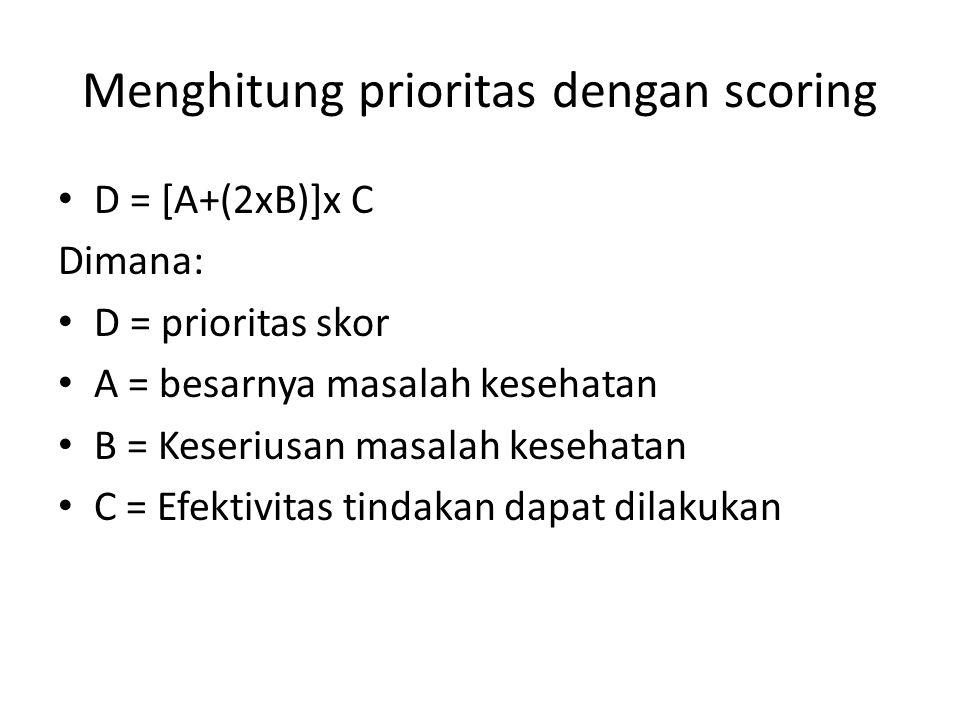 Menghitung prioritas dengan scoring