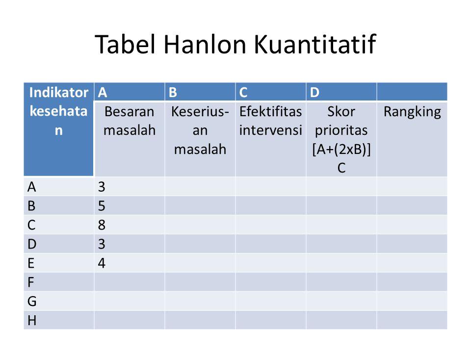 Tabel Hanlon Kuantitatif
