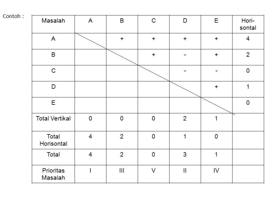 Contoh : Masalah A B C D E Hori-sontal + 4 - 2 1 Total Vertikal