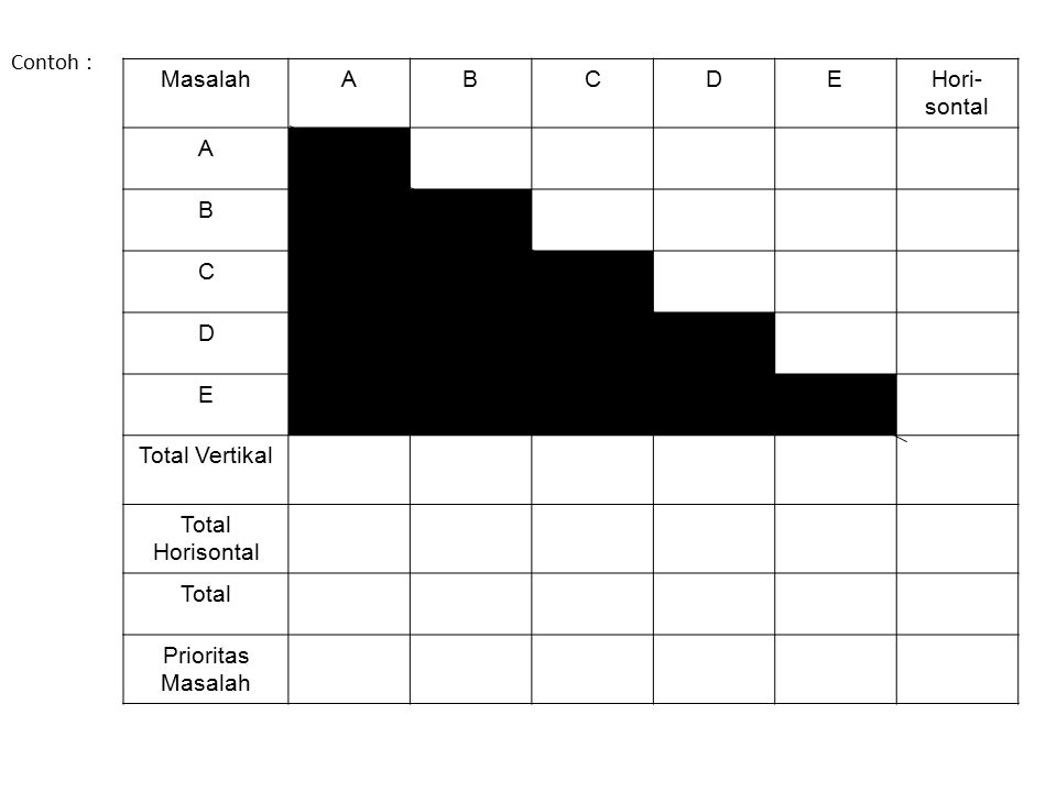 Contoh : Masalah A B C D E Hori-sontal Total Vertikal Total Horisontal