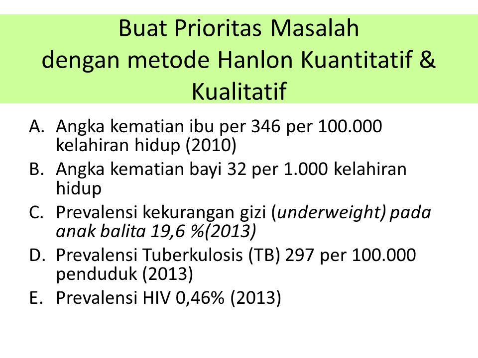 Buat Prioritas Masalah dengan metode Hanlon Kuantitatif & Kualitatif