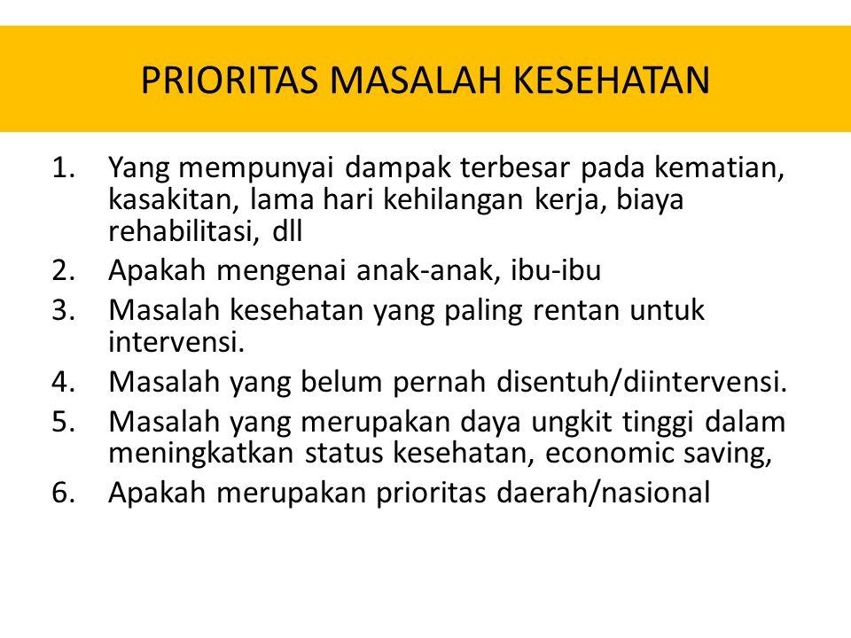 PRIORITAS MASALAH KESEHATAN