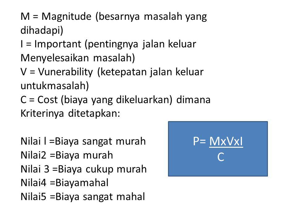 P= MxVxI C M = Magnitude (besarnya masalah yang dihadapi)