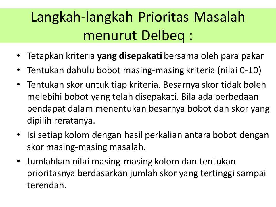 Langkah-langkah Prioritas Masalah menurut Delbeq :
