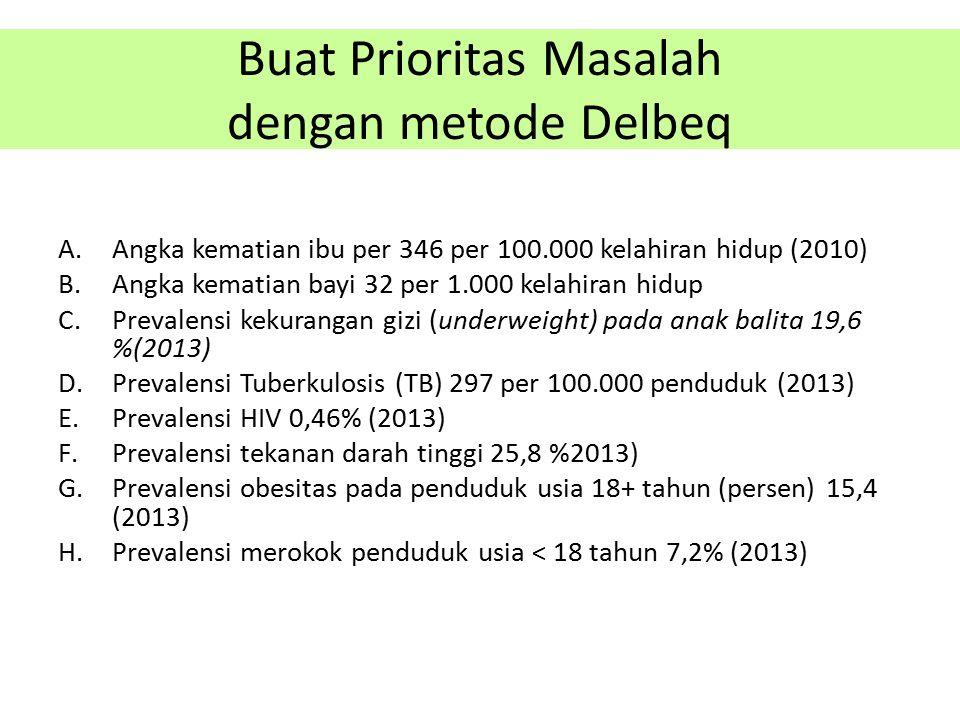 Buat Prioritas Masalah dengan metode Delbeq