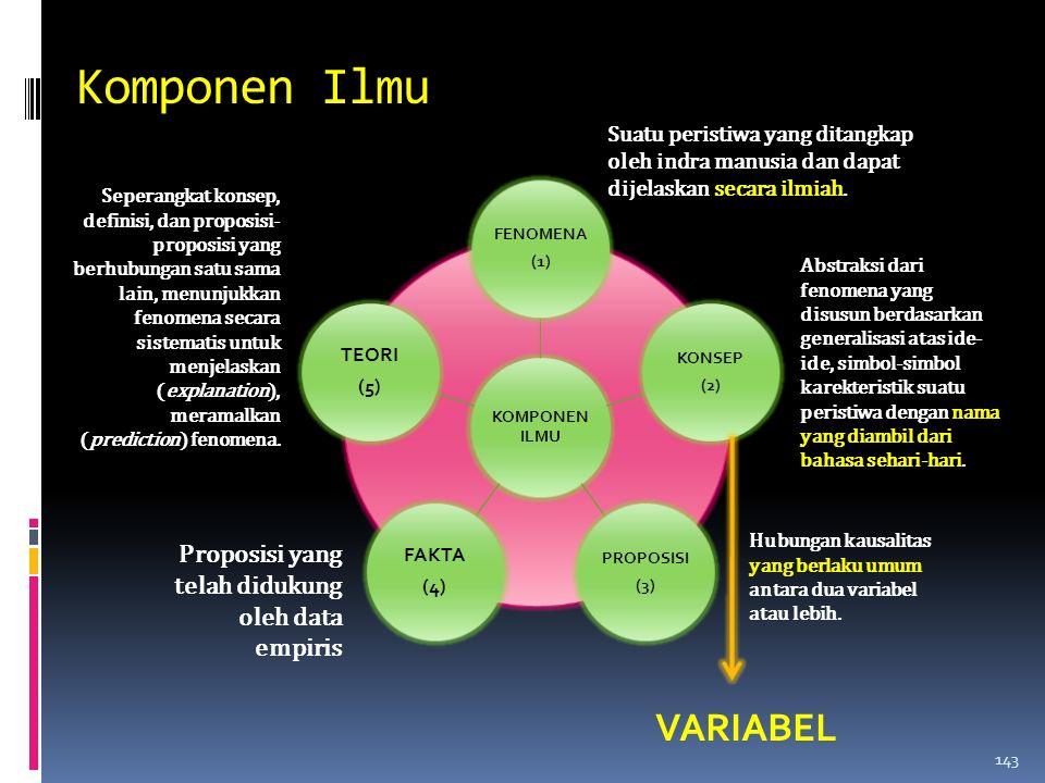 Komponen Ilmu VARIABEL Proposisi yang telah didukung oleh data empiris