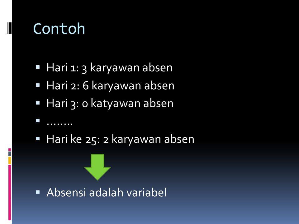 Contoh Hari 1: 3 karyawan absen Hari 2: 6 karyawan absen