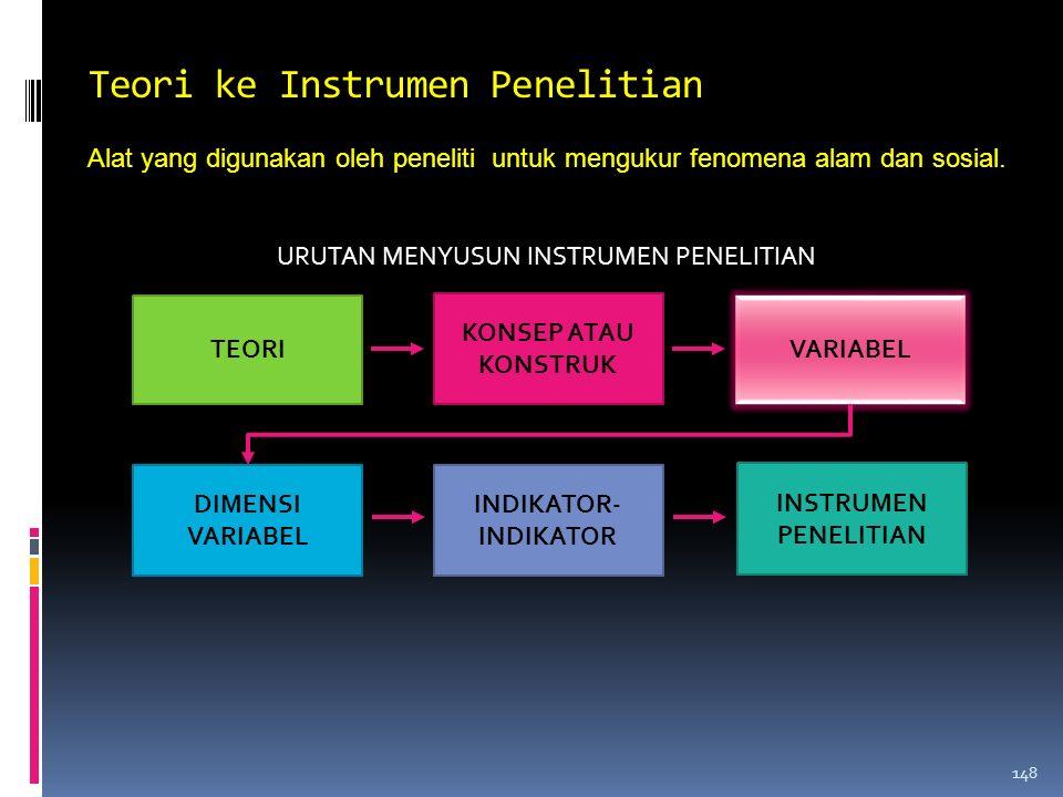 Teori ke Instrumen Penelitian