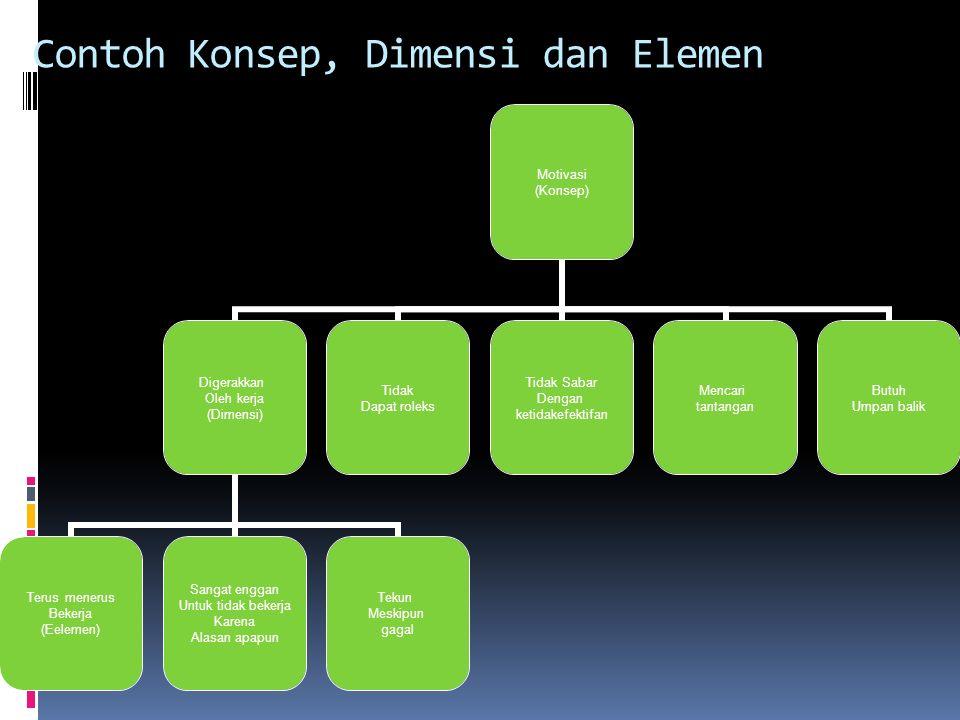 Contoh Konsep, Dimensi dan Elemen