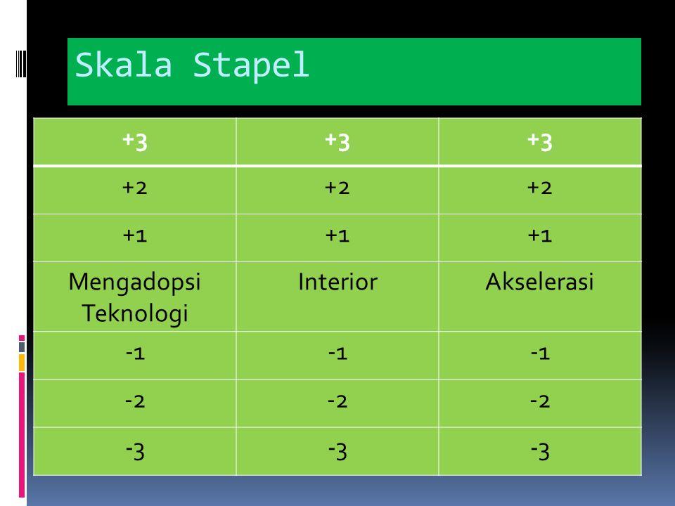 Skala Stapel +3 +2 +1 Mengadopsi Teknologi Interior Akselerasi -1 -2