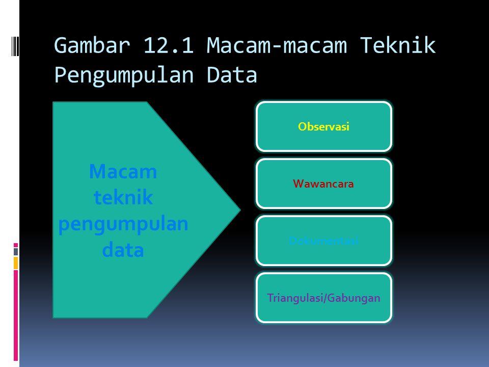 Gambar 12.1 Macam-macam Teknik Pengumpulan Data