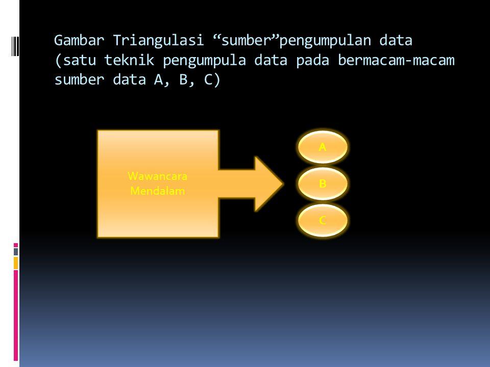Gambar Triangulasi sumber pengumpulan data (satu teknik pengumpula data pada bermacam-macam sumber data A, B, C)