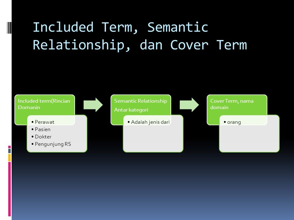 Included Term, Semantic Relationship, dan Cover Term