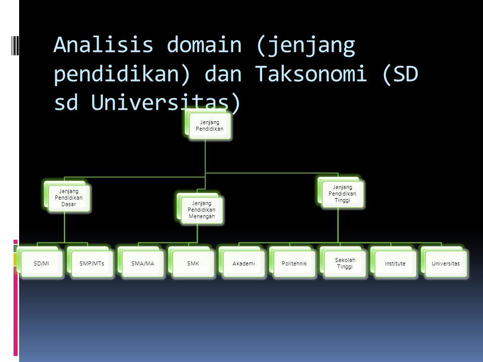 Analisis domain (jenjang pendidikan) dan Taksonomi (SD sd Universitas)