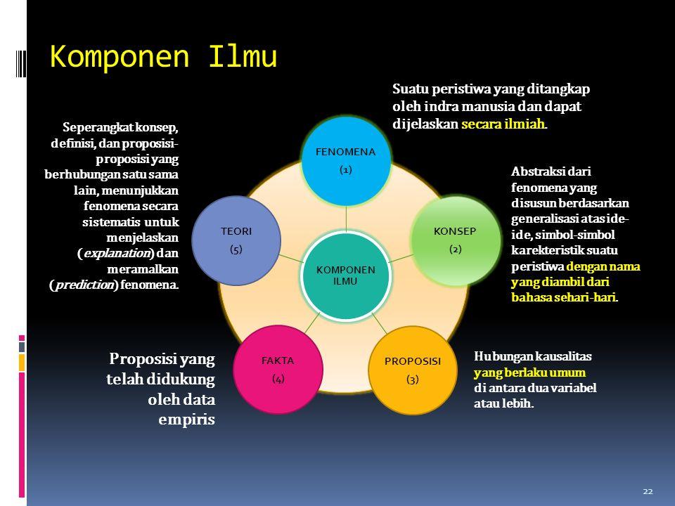 Komponen Ilmu Proposisi yang telah didukung oleh data empiris