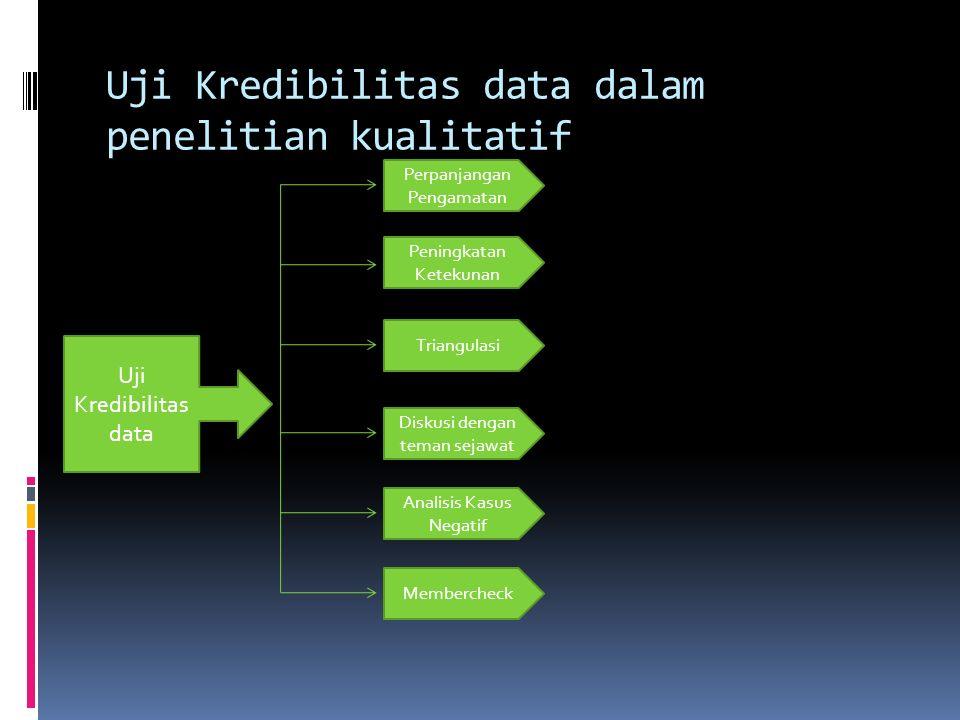 Uji Kredibilitas data dalam penelitian kualitatif
