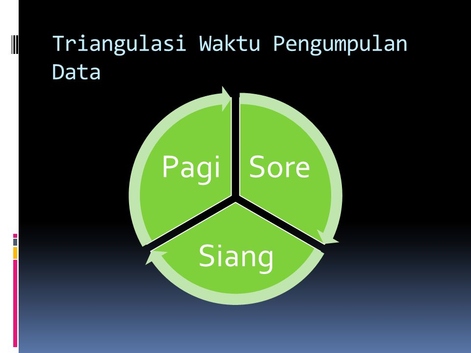 Triangulasi Waktu Pengumpulan Data