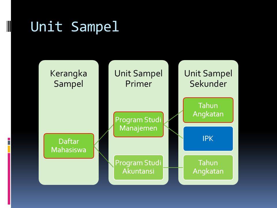 Unit Sampel Daftar Mahasiswa Program Studi Manajemen Tahun Angkatan