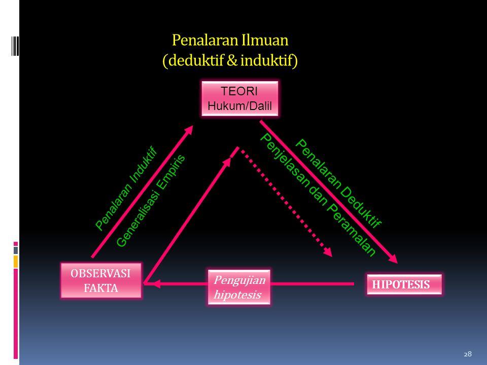 Penalaran Ilmuan (deduktif & induktif)