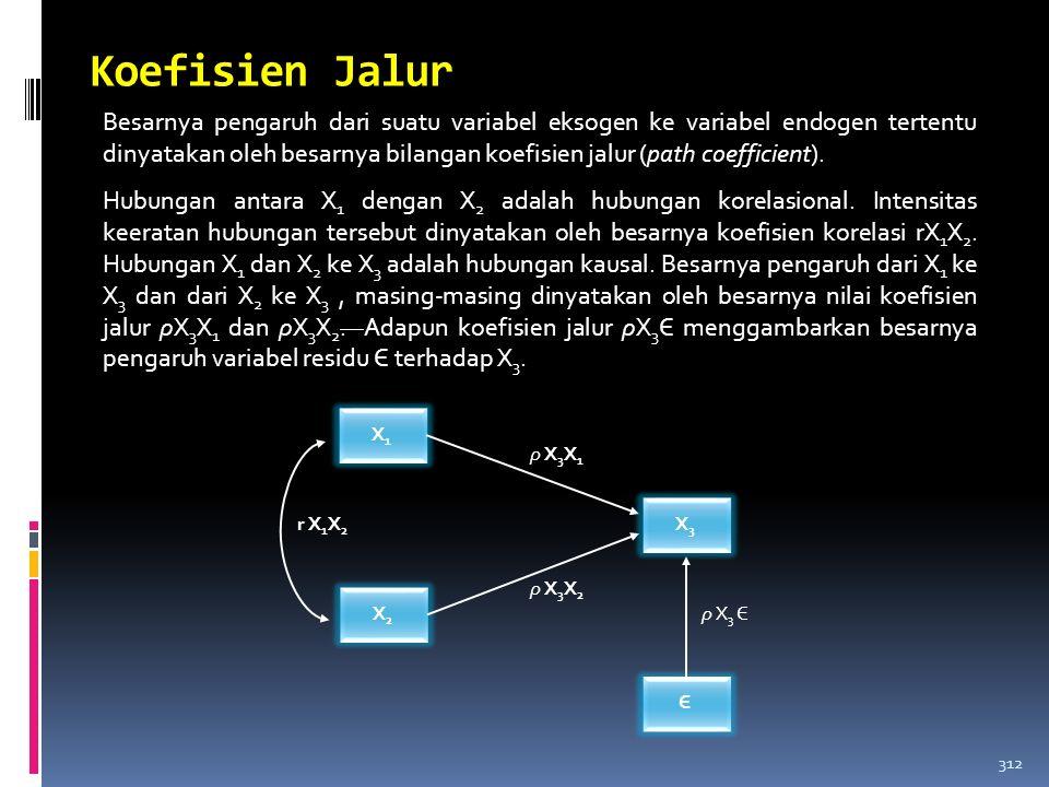 Koefisien Jalur