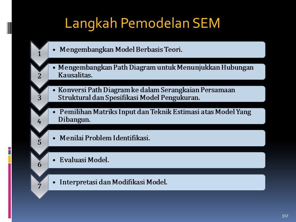 Langkah Pemodelan SEM 1 Mengembangkan Model Berbasis Teori. 2