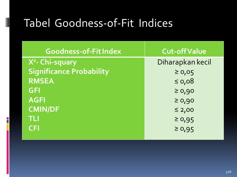 Goodness-of-Fit Index