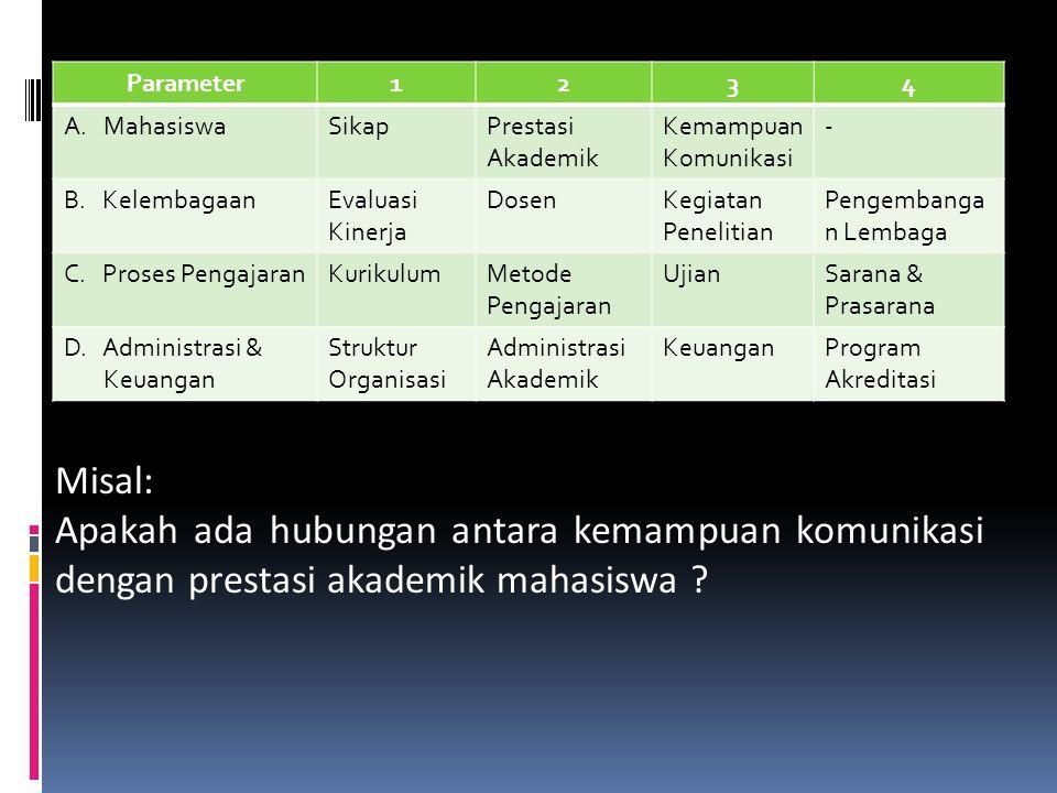 Parameter 1. 2. 3. 4. Mahasiswa. Sikap. Prestasi Akademik. Kemampuan Komunikasi. - B. Kelembagaan.