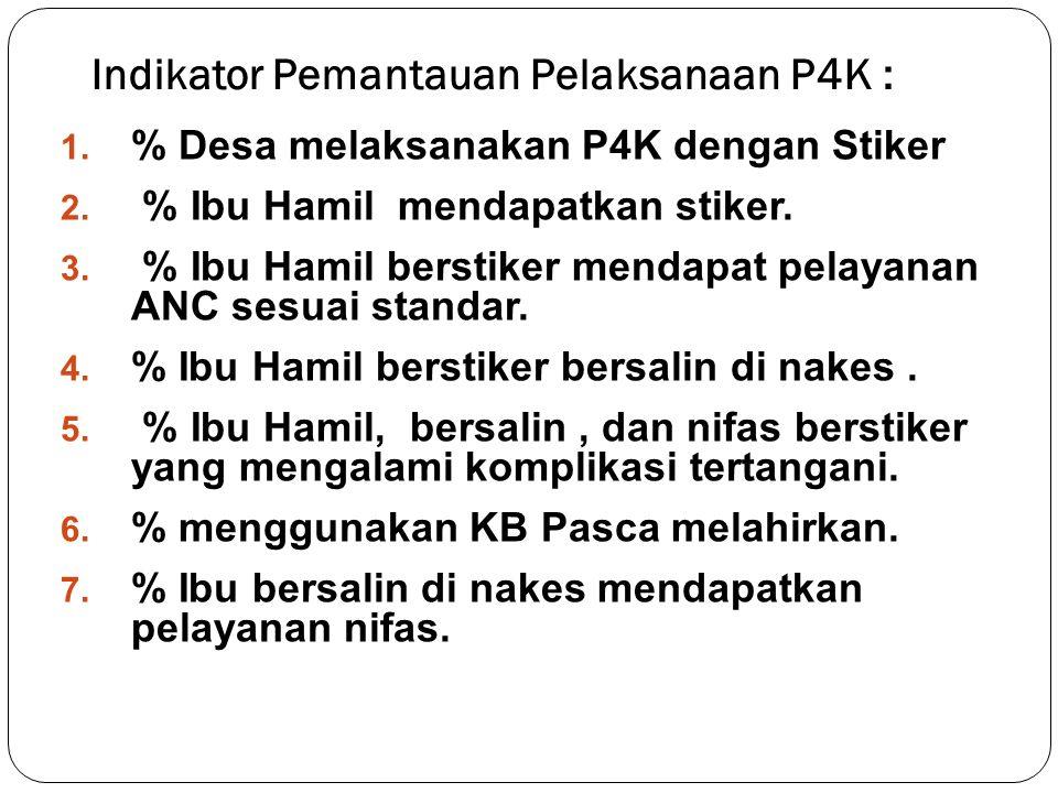 Indikator Pemantauan Pelaksanaan P4K :