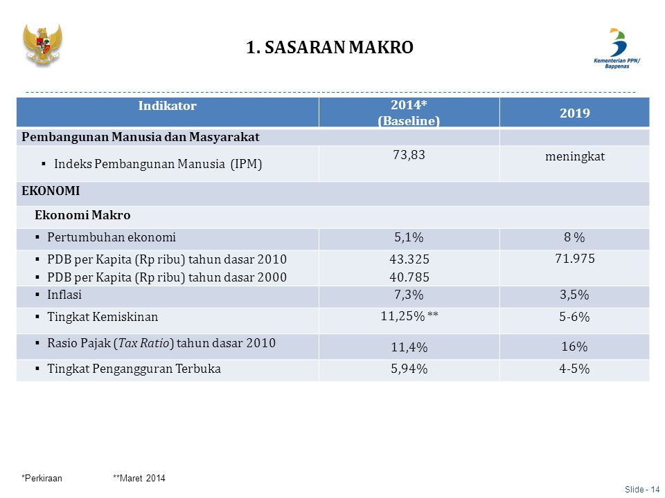 1. SASARAN MAKRO Indikator 2014* (Baseline) 2019