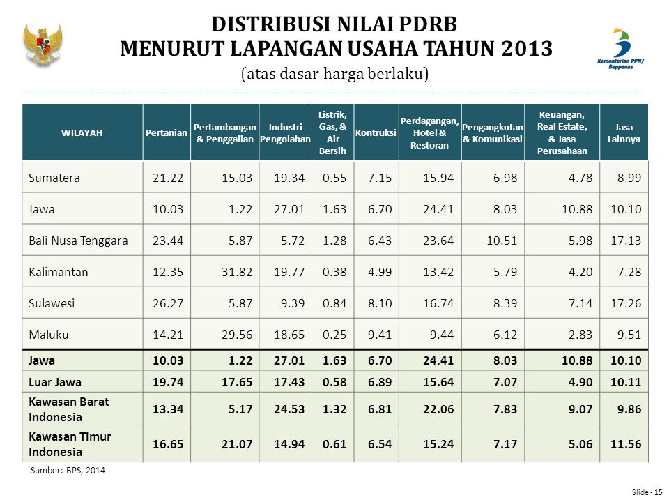 DISTRIBUSI NILAI PDRB MENURUT LAPANGAN USAHA TAHUN 2013 (atas dasar harga berlaku)
