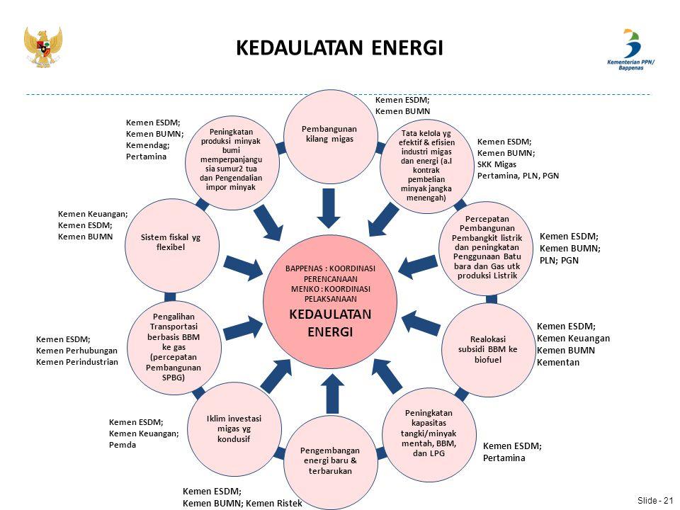 KEDAULATAN ENERGI KEDAULATAN ENERGI Kemen BUMN