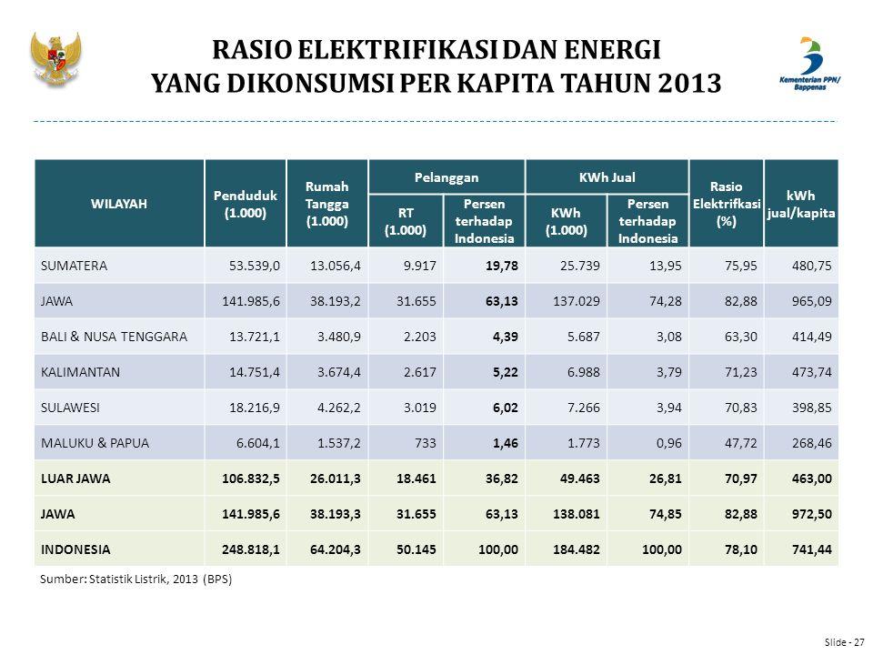 RASIO ELEKTRIFIKASI DAN ENERGI YANG DIKONSUMSI PER KAPITA TAHUN 2013