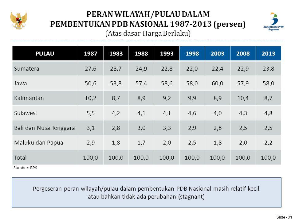 PERAN WILAYAH/PULAU DALAM PEMBENTUKAN PDB NASIONAL 1987-2013 (persen)