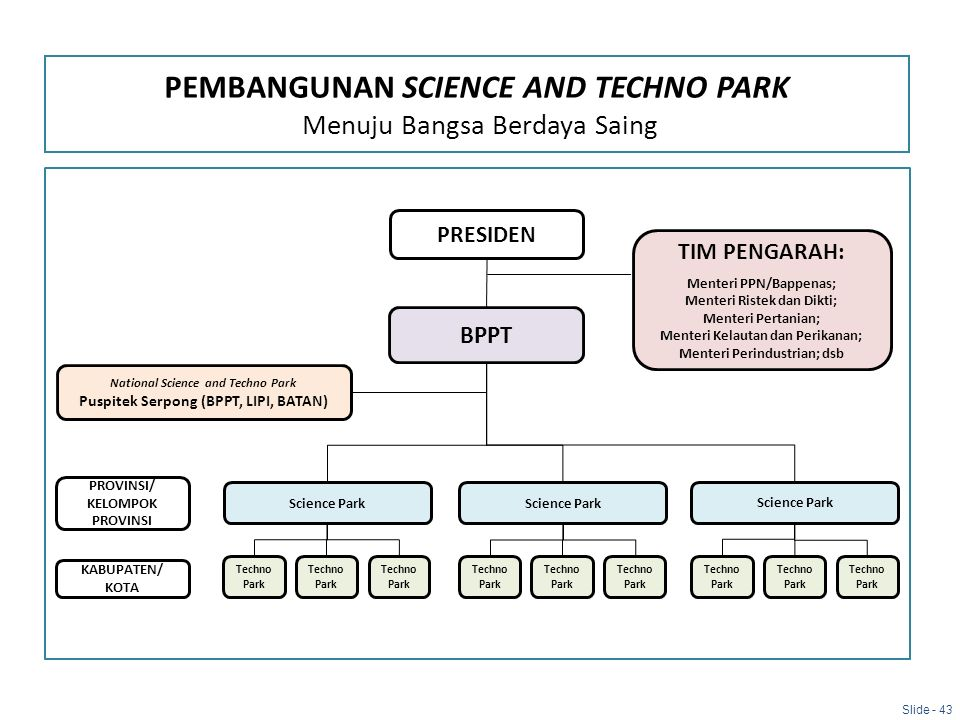 PEMBANGUNAN SCIENCE AND TECHNO PARK Menuju Bangsa Berdaya Saing
