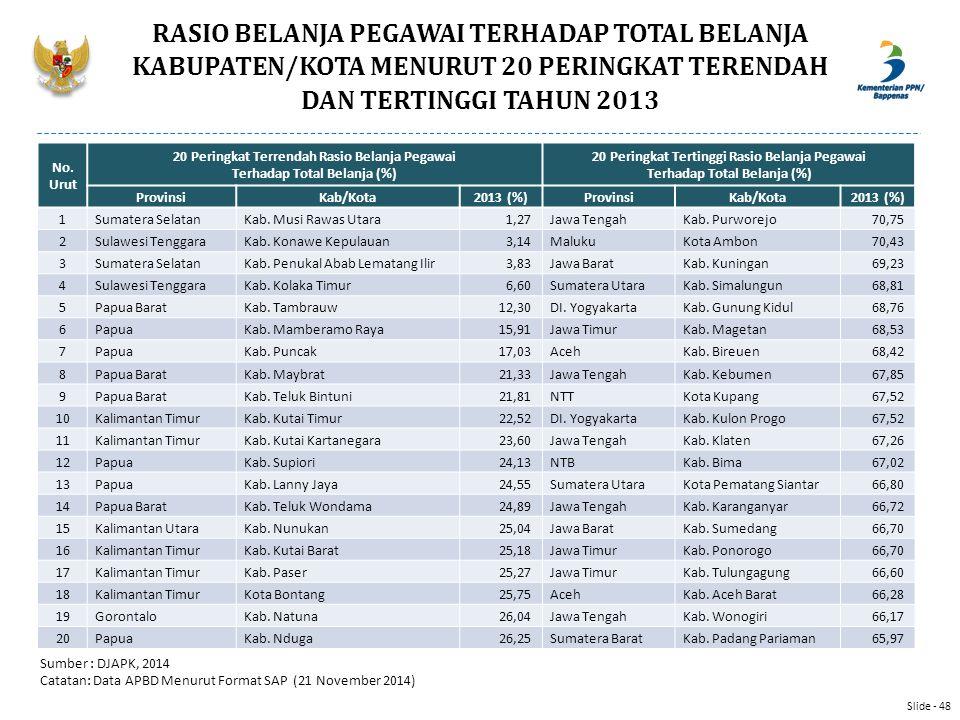RASIO BELANJA PEGAWAI TERHADAP TOTAL BELANJA KABUPATEN/KOTA MENURUT 20 PERINGKAT TERENDAH DAN TERTINGGI TAHUN 2013