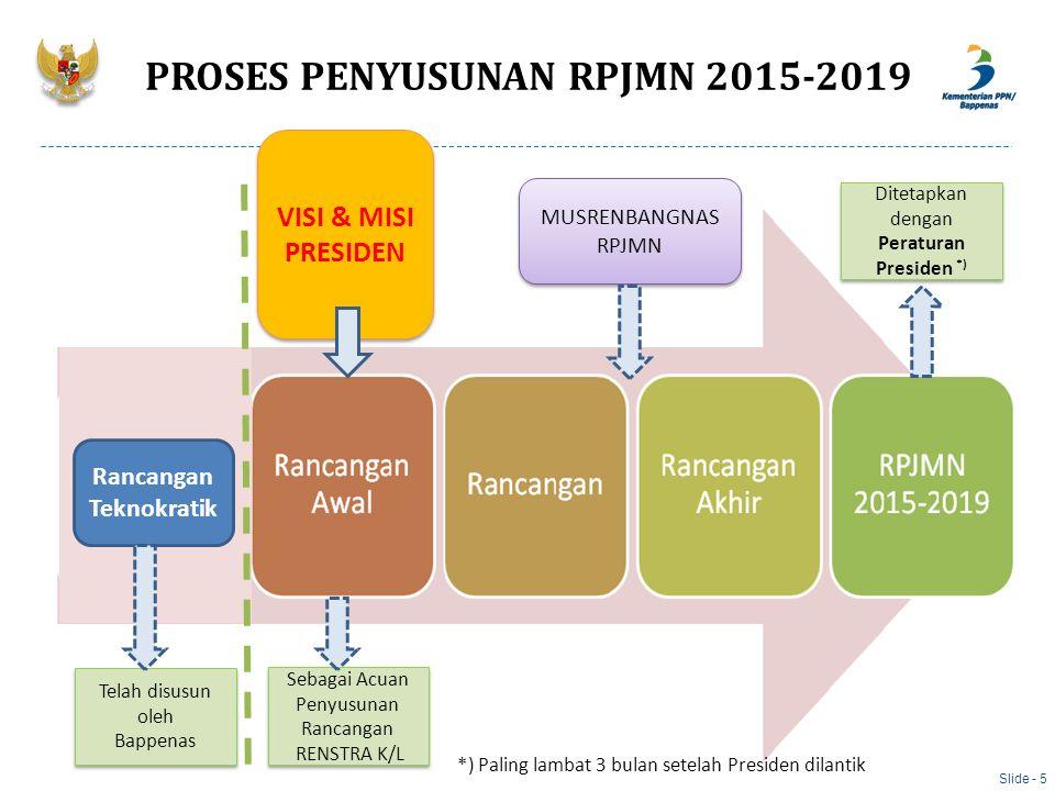 PROSES PENYUSUNAN RPJMN 2015-2019 Rancangan Teknokratik