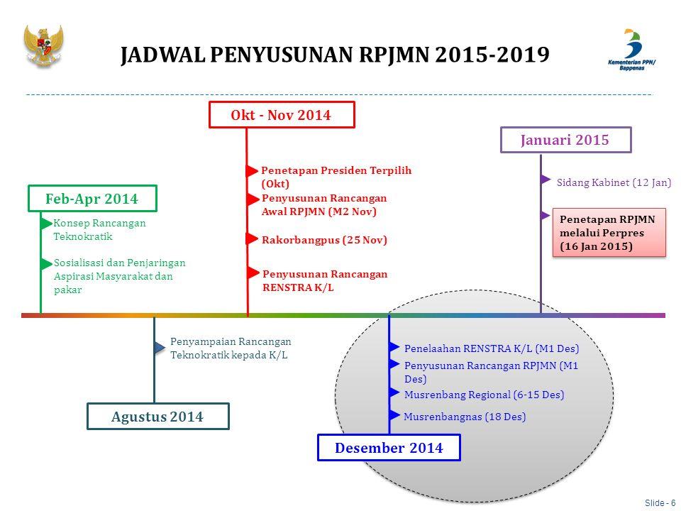 JADWAL PENYUSUNAN RPJMN 2015-2019