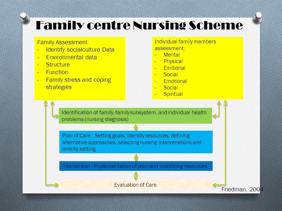 Family centre Nursing Scheme