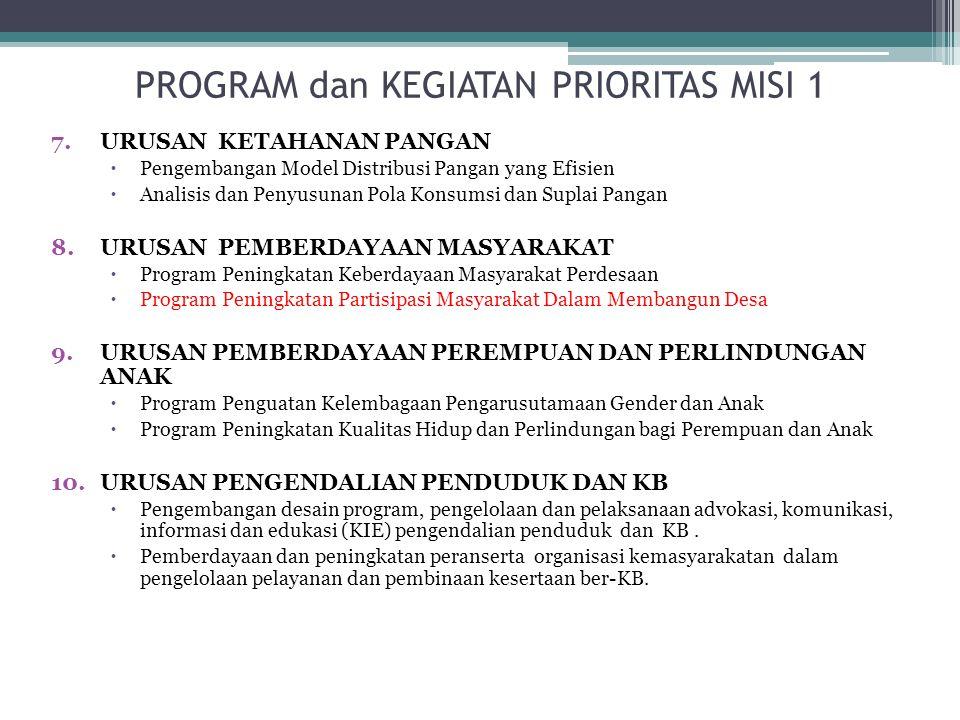 PROGRAM dan KEGIATAN PRIORITAS MISI 1