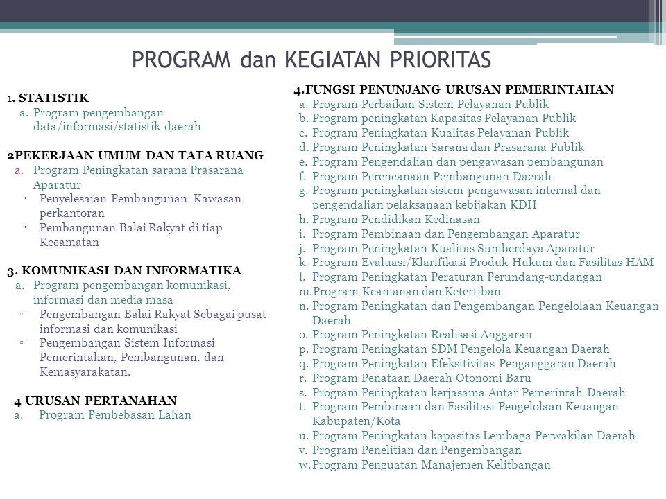 PROGRAM dan KEGIATAN PRIORITAS
