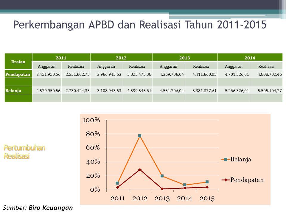 Perkembangan APBD dan Realisasi Tahun 2011-2015