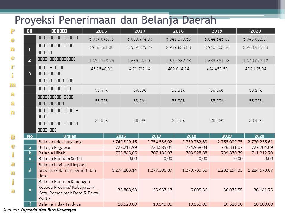 Proyeksi Penerimaan dan Belanja Daerah