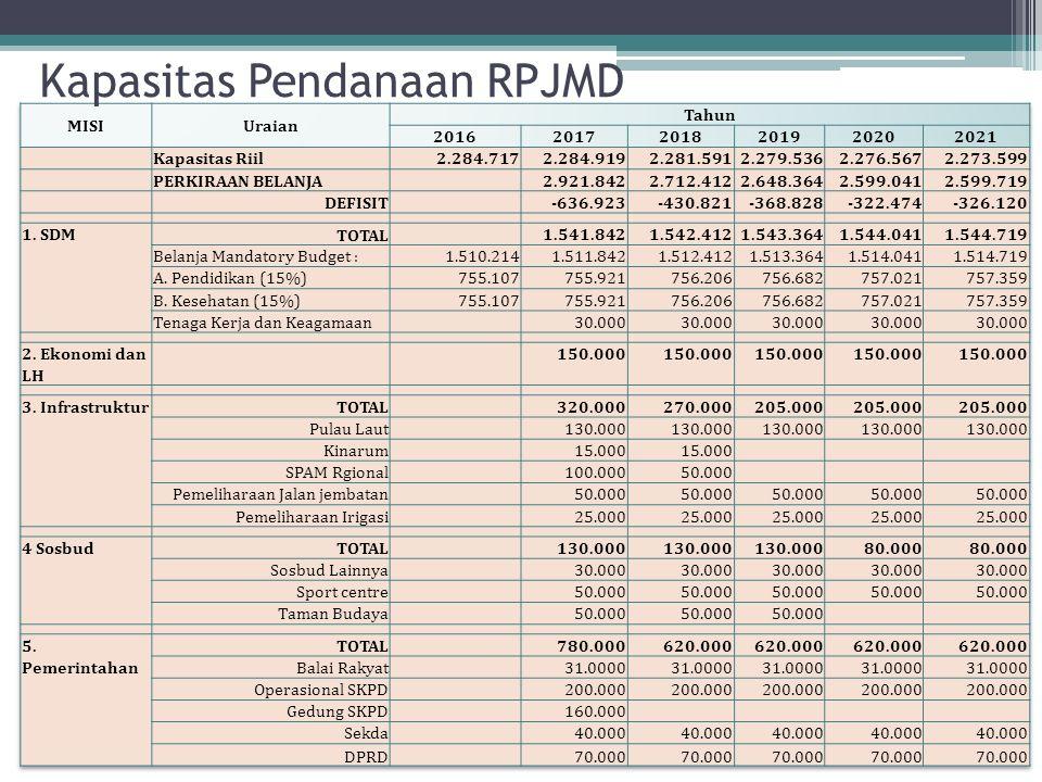 Kapasitas Pendanaan RPJMD